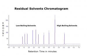 Solvent Chromatograph